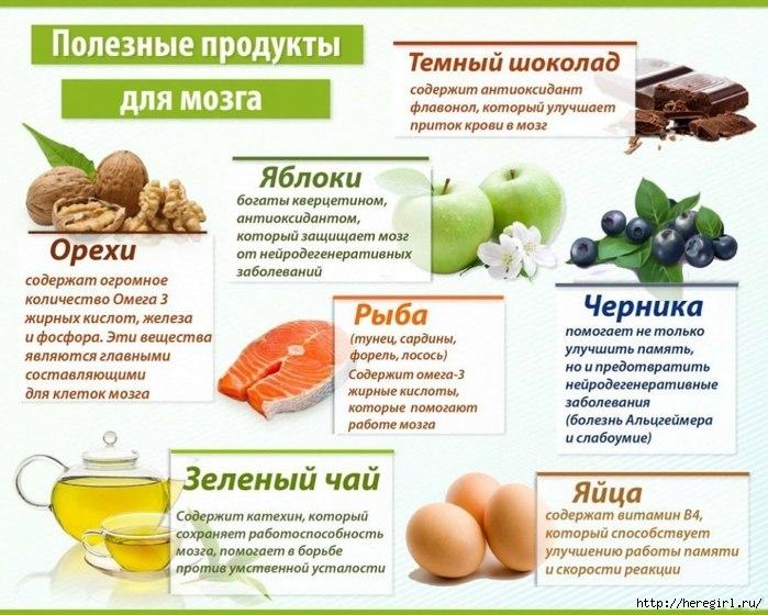 продукты питания для мозга